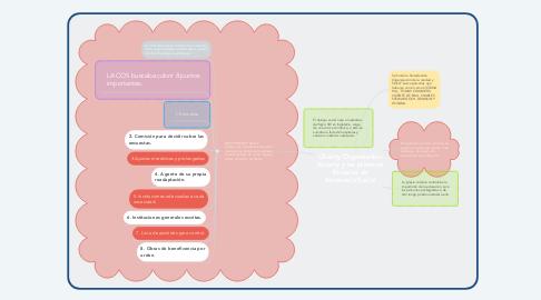 Mind Map: Charity Organization Society y las primeras Escuelas de Asistencia Social