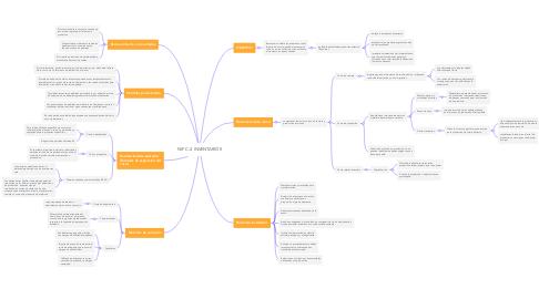 Mind Map: NIF C-4 INVENTARIOS