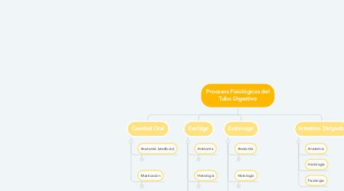 Mind Map: Procesos Fisiológicos del Tubo Digestivo