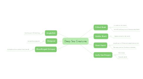 Mind Map: Deep Sea Creatures