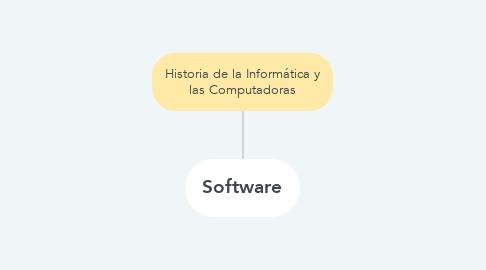 Mind Map: Historia de la Informática y las Computadoras