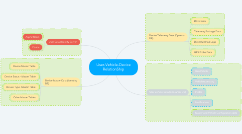 Mind Map: User-Vehicle-Device RelationShip