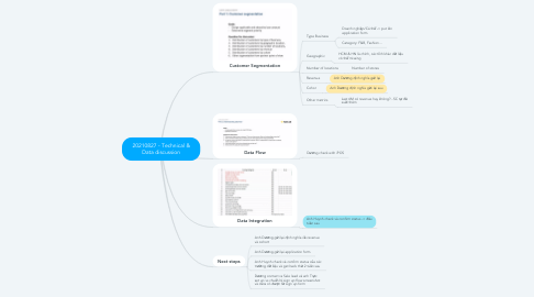 Mind Map: 20210827 - Technical & Data discussion