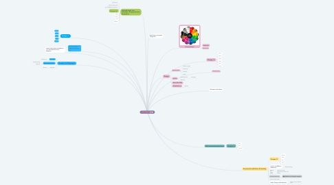 Mind Map: Kriterien Webdesign