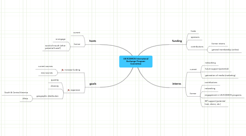 Mind Map: US/ICOMOS Internatonal Exchange Program Committee