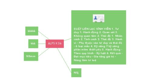 Mind Map: ALPS K 06