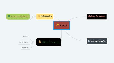 Mind Map: Carro