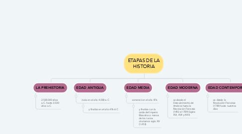Mind Map: ETAPAS DE LA HISTORIA
