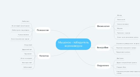 Mind Map: Мышонок - победитель коронавируса