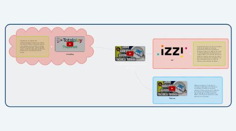Mind Map: los diferentes servicios de Internet