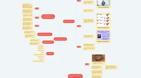Mind Map: How psychology works