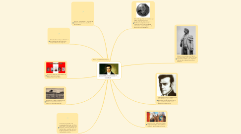 Mind Map: JUAN PABLO VIZCARDO Y GUZMÁN