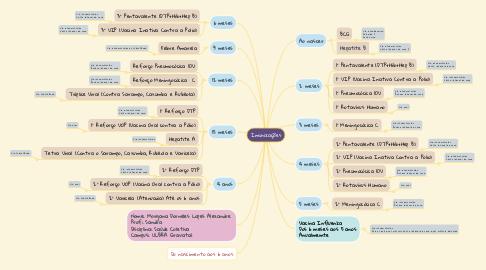 Mind Map: IMUNIZAÇÕES