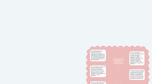 Mind Map: APORTACIONES HIATORICAS A LOS SISTEMAS DE MANUFACTURA