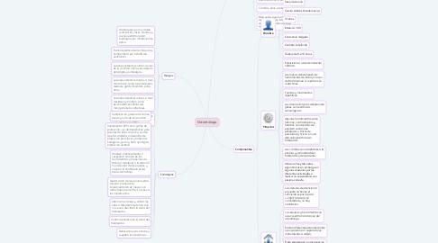 Mind Map: Odontólogo
