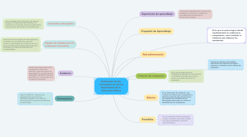 Mind Map: Evaluación de las  Competencias de los Estudiantes de la  Educación Básica