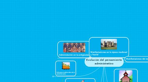 Mind Map: Evolución del pensamientoadministrativo