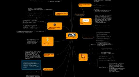Mind Map: Sistemas de Control