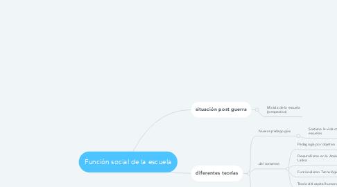 Mind Map: Función social de la escuela