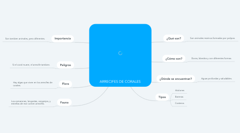 Mind Map: ARRECIFES DE CORALES