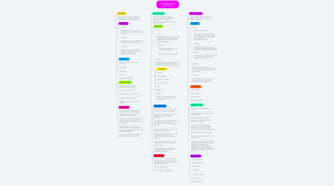 Mind Map: 3.3.2 Rastreo de información