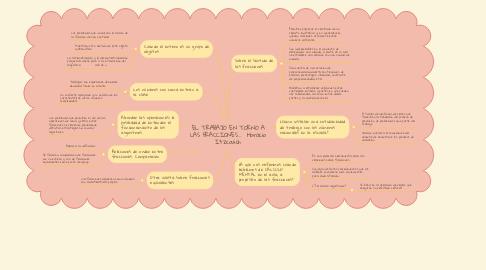 Mind Map: EL TRABAJO EN TORNO A LAS FRACCIONES...  Horacio Itzcovich