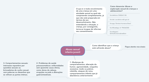 Mind Map: Abuso sexual infanto-juvenil