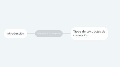 Mind Map: Tolerancia a la corrupción