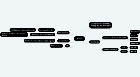 Mind Map: Bases