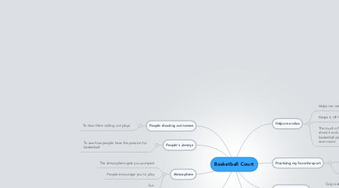Mind Map: Basketball Court