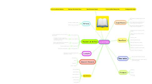 Mind Map: LA LECTURA