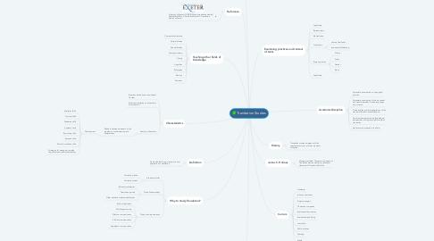 Mind Map: Translation Studies