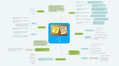 Mind Map: Une tâche, des tâches.