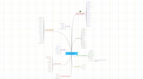 Mind Map: Top Social Media Web Sites