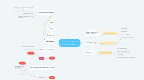 Mind Map: Design, Indústria e o Consumidor Moderno
