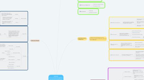 Mind Map: SCRUM Es un proceso de gestión ágil, donde la finalidad o principal objetivo es entregarle valor al cliente