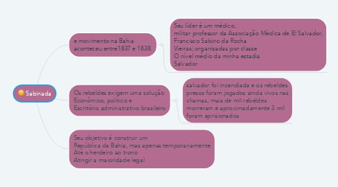 Mind Map: Sabinada