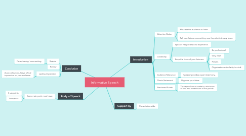 Mind Map: Informative Speech