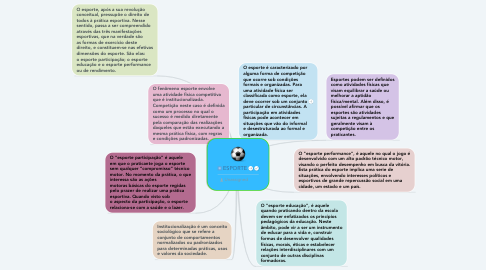 Mind Map: ESPORTE