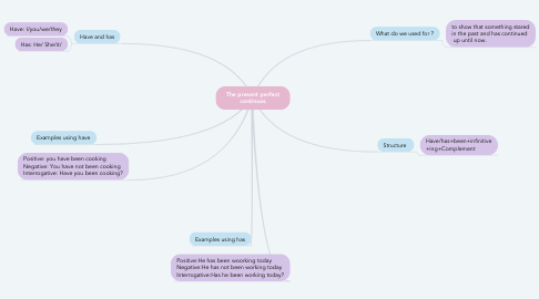 Mind Map: The present perfect continuos