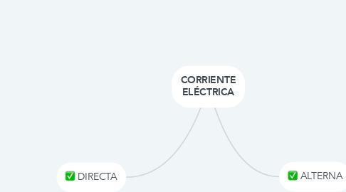 Mind Map: CORRIENTE ELÉCTRICA