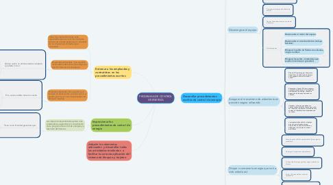 Mind Map: PROGRAMA DE CONTROL DE ENERGÍA