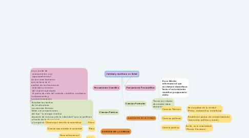 Mind Map: Calidad y Auditoria en Salud