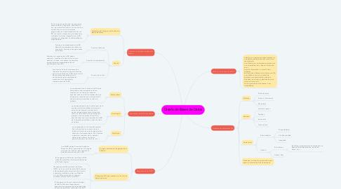 Mind Map: Diseño de Bases de Datos