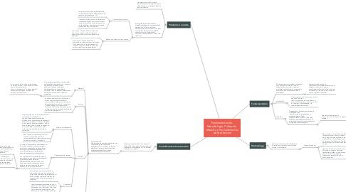 Mind Map: Fundamentación, Metodología, Población, Muestra y Procedimientos de recolección
