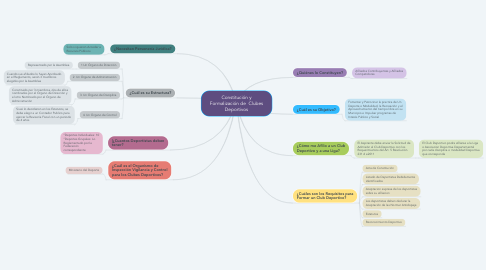 Mind Map: Constitución y Formalización de  Clubes Deportivos