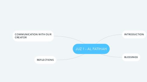Mind Map: JUZ 1 - AL FATIHAH