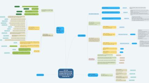 Mind Map: LEY DE RESPONSABILIDADES ADMINISTRATIVAS DEL ESTADO DE MÉXICO Y MUNICIPIOS