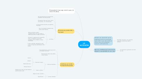 Mind Map: LA ACCESIÓN
