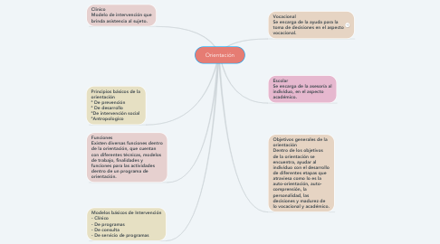 Mind Map: Orientación
